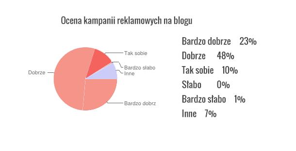 wykres8